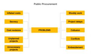 Challenges faced in Public Procurement
